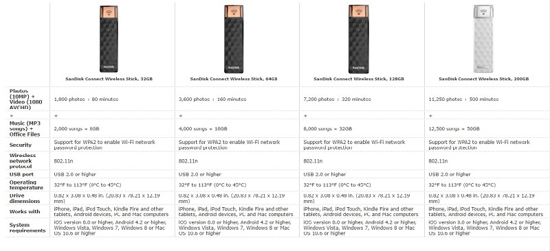 Comparison of different SanDisk Connect Wireless Stick versions