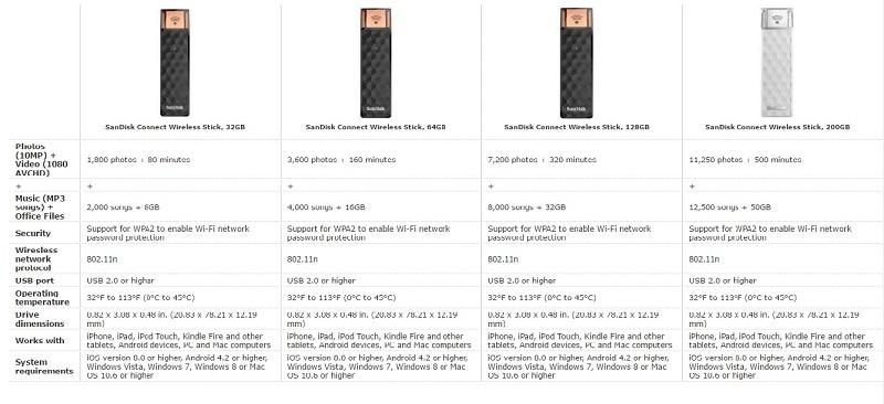 Comparison of different Wireless Stick versions