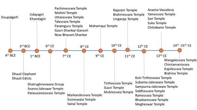 Architectural timeline of Bhubaneshwar